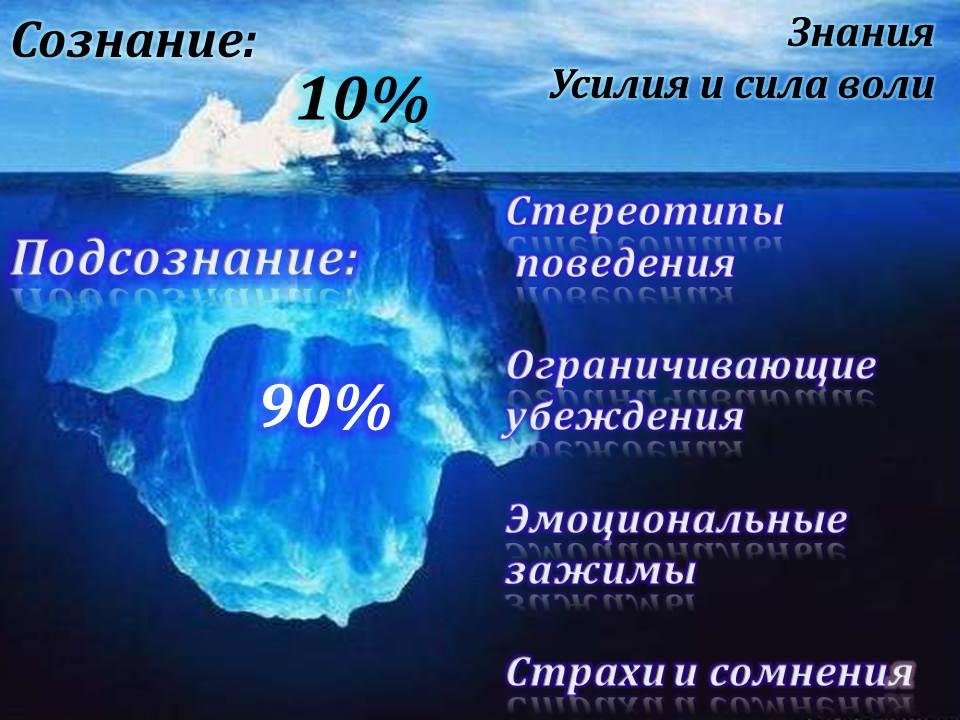 soznaniye-bessoznatelnoye