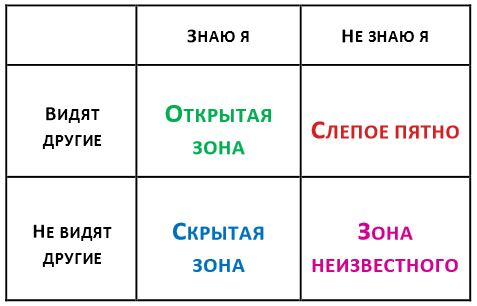 4 зоны моей личности